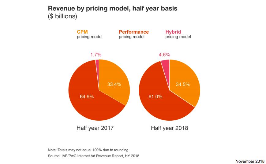 Một phần CPM pricing model dịch chuyển sang hybrid model