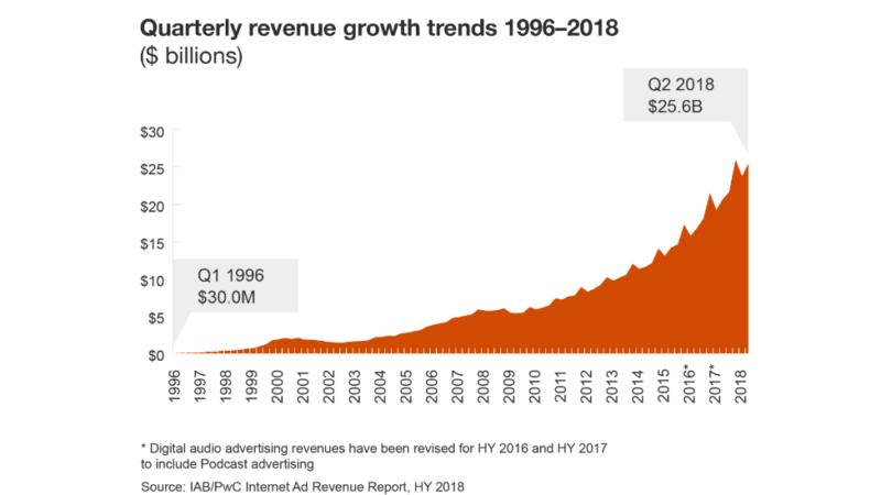 Lần đầu tiên doanh thu quảng cáo digital có thể vượt qua 100 tỷ USD trong năm 2018