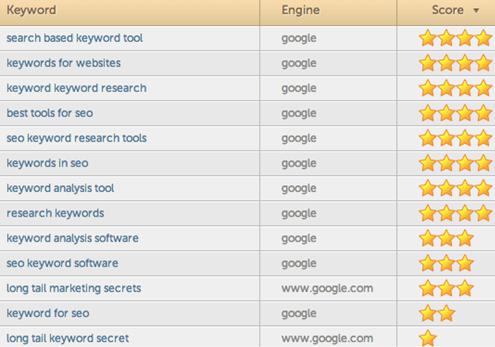 5 công cụ hữu ích tìm từ khoá dài giá trị cao (high value long-tail keywords)