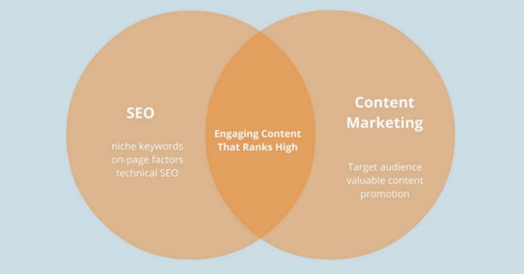 Hợp nhất SEO và Content Marketing