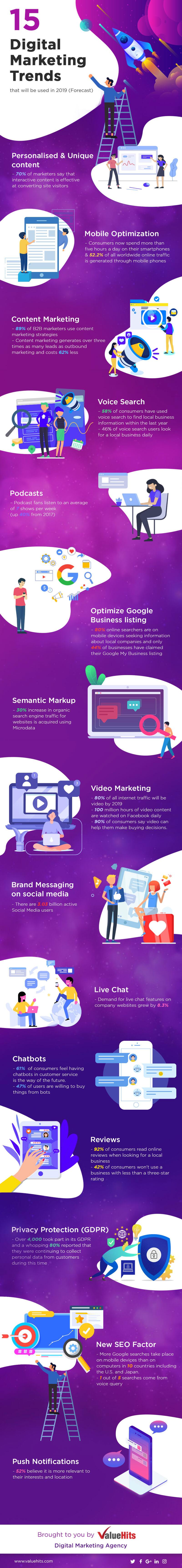 15 xu hướng digital marketing số giúp doanh nghiệp phát triển trong năm 2019 [Infographic]