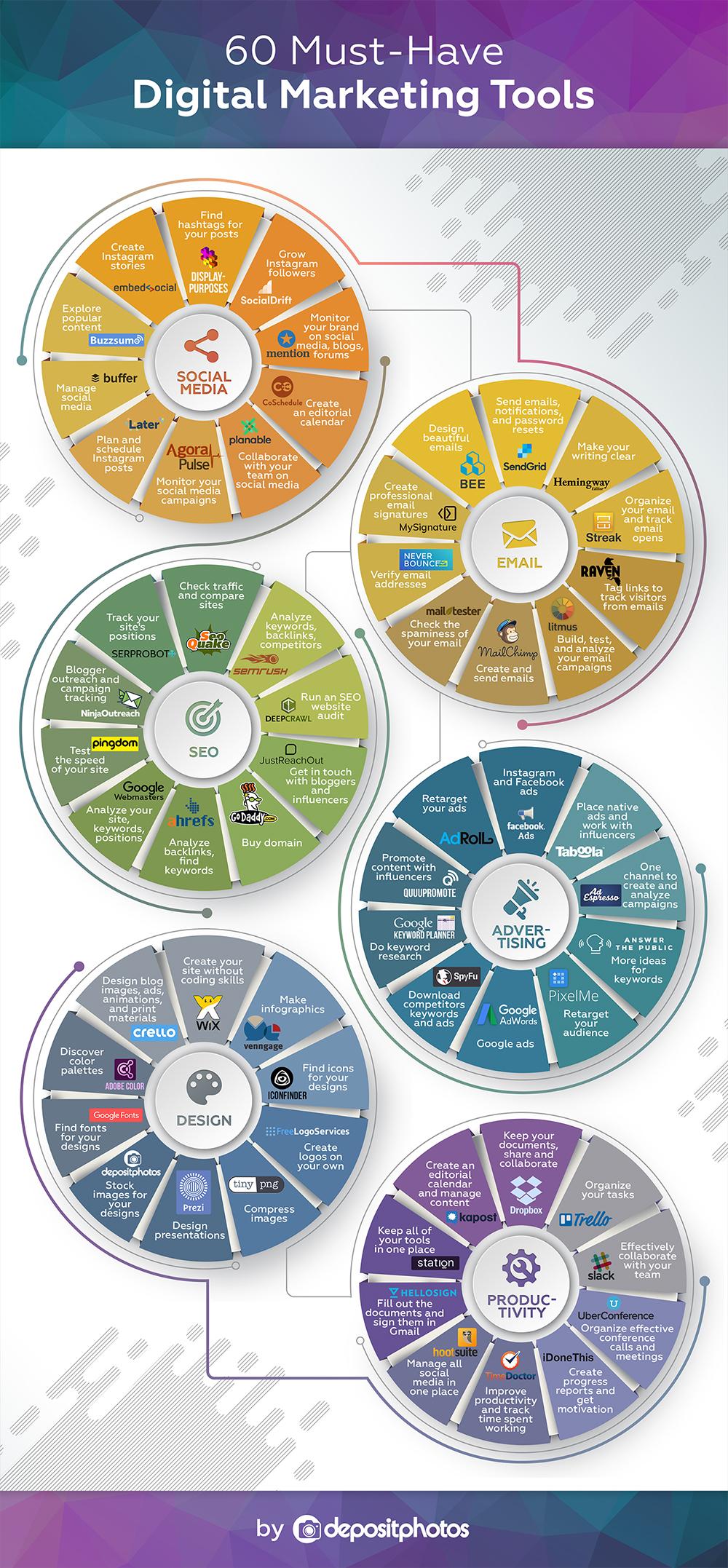 60 công cụ Digital Marketing thúc đẩy phát triển doanh nghiệp