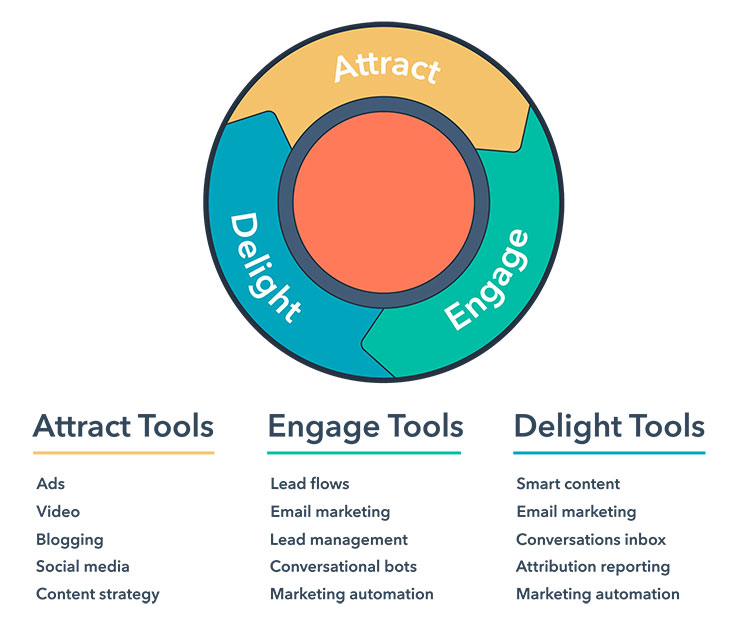 Cách triển khai inbound marketing cho doanh nghiệp SaaS