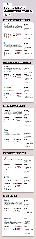 10 công cụ tiếp thị truyền thông xã hội tốt nhất để phát triển doanh nghiệp trong năm 2019 [Infographic]