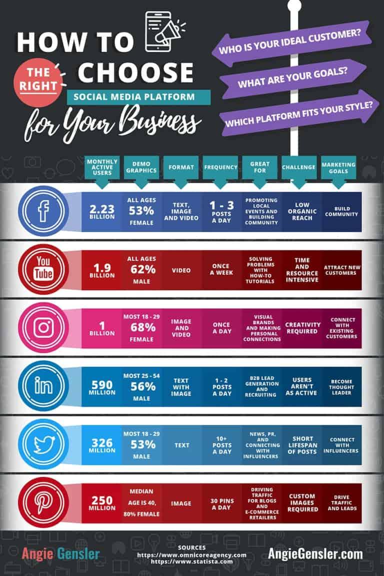 Cách chọn nền tảng truyền thông xã hội tốt nhất để tiếp thị doanh nghiệp [Infographic]