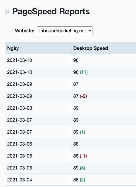 Tất tần tật về kiểm tra tốc độ SEO website
