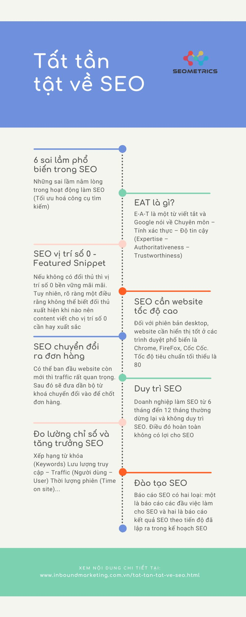 infographic tất tần tật về SEO